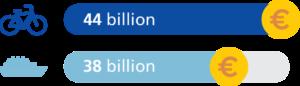 Europsko tržište cikloturizma je, prema studiji Europskog parlamenta, u 2012. bilo 6 milijardi EUR veće od tržišta brodova na kružnim putovanjima (Izvor ilustracije: European Cyclists' Federation, www.ecf.com)